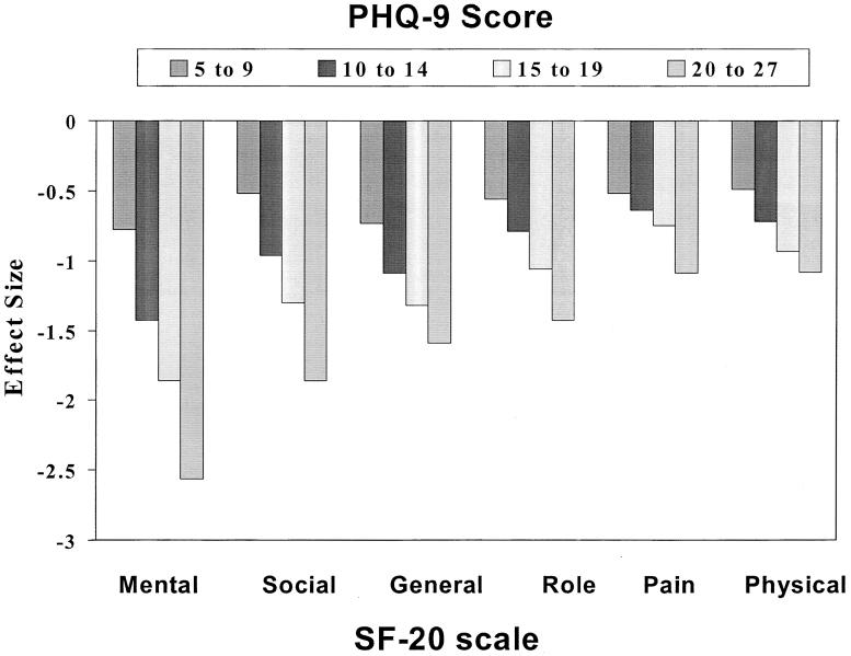 The Phq 9 Validity Of A Brief Depression Severity Measure Abstract Europe Pmc