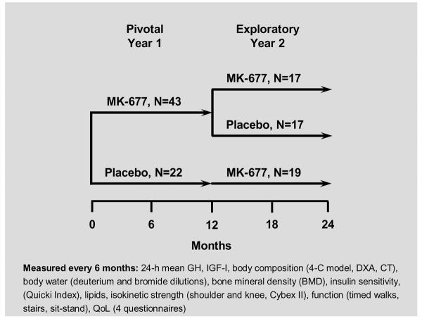 2 Year Study shows that MK677 is very effective! [Archive] - RX