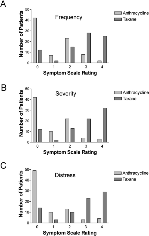 Incidence of taxane-induced pain and distress in patients receiving  chemotherapy for early-stage breast cancer: a retrospective, outcomes-based  survey. - Abstract - Europe PMC