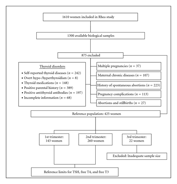 """First- and Second-Trimester Reference Intervals for Thyroid Hormones during  Pregnancy in """"Rhea"""" Mother-Child Cohort, Crete, Greece. - Abstract - Europe  PMC"""