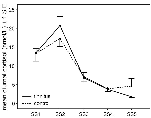 Cortisol Suppression And Hearing Thresholds In Tinnitus After Low