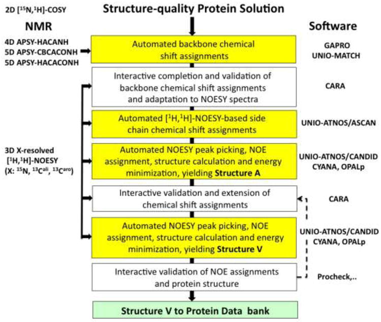 The J Unio Protocol For Automated Protein Structure Determination