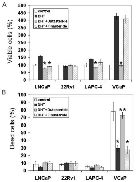 The Direct Inhibitory Effect Of Dutasteride Or Finasteride On Androgen Receptor Activity Is Cell Line Specific Abstract Europe Pmc