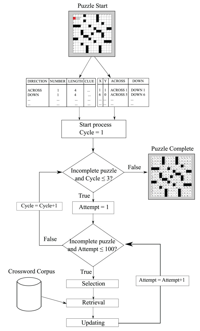 Crossword Expertise As Recognitional Decision Making An Artificial Intelligence Approach Abstract Europe Pmc