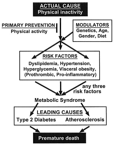 Lack of exercise is a major cause of chronic diseases. - Abstract - Europe  PMC