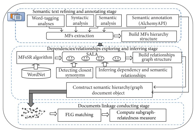 Exploiting Semantic Annotations And Q Learning For Constructing An Efficient Hierarchy Graph Texts Organization Abstract Europe Pmc