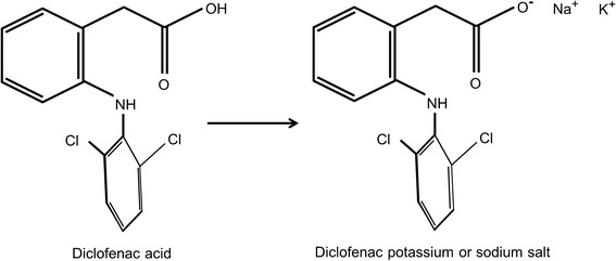 Advances In Nsaid Development Evolution Of Diclofenac Products Using Pharmaceutical Technology Abstract Europe Pmc