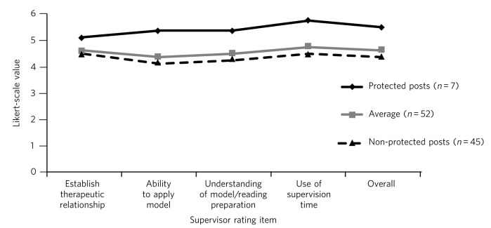 Cognitive-behavioural therapy by psychiatric trainees: can a little  knowledge be a good thing? - Abstract - Europe PMC