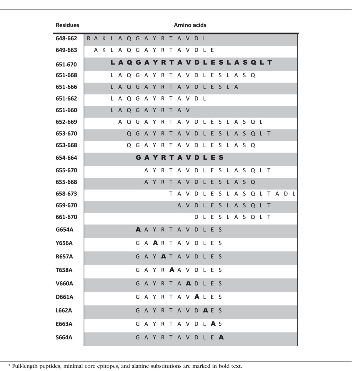Characterization of a New Epitope of IRBP That Induces Moderate to ...