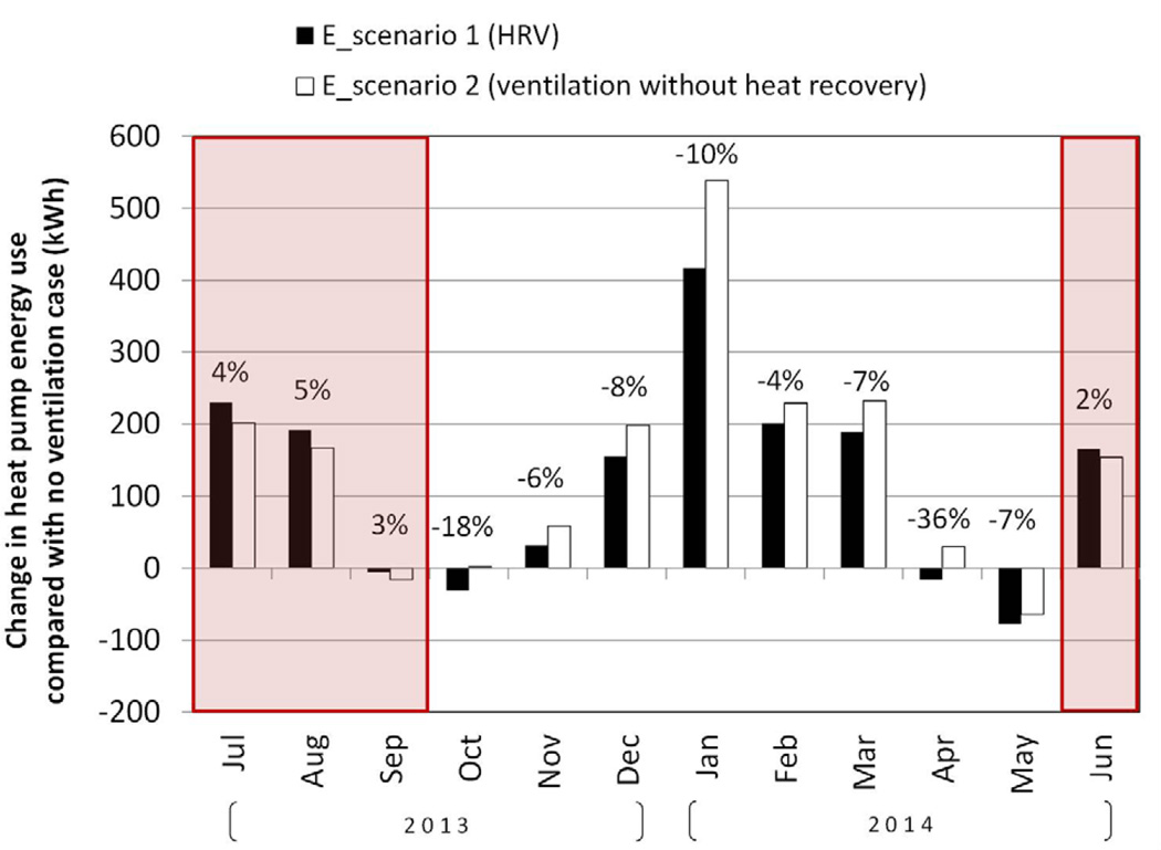 Energy Use Consequences of Ventilating a Net-Zero Energy ... on