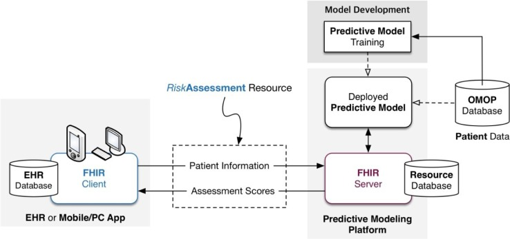 Clinical Predictive Modeling Development And Deployment Through Fhir Web Services Abstract Europe Pmc