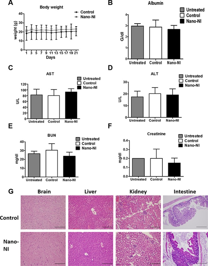 Preclinical Evaluation Of A Nanoformulated Antihelminthic Niclosamide In Ovarian Cancer Abstract Europe Pmc