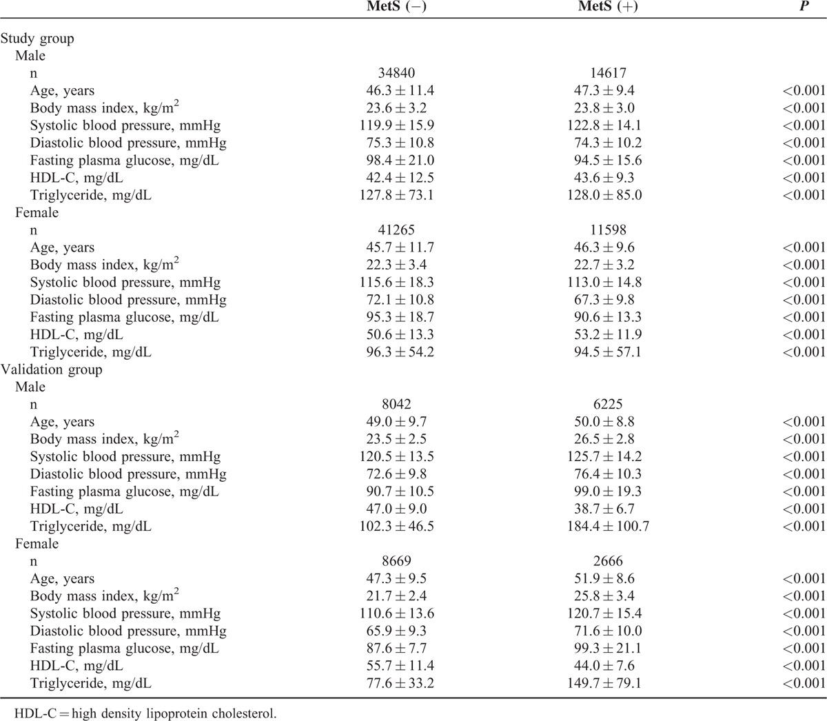Identification of Normal Blood Pressure in Different Age Group ...