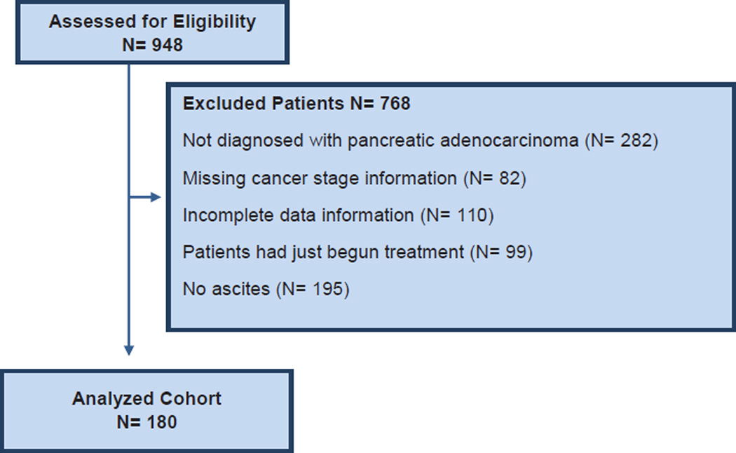 Pancreas Adenocarcinoma Ascites Clinical Manifestations And Management Implications Abstract Europe Pmc