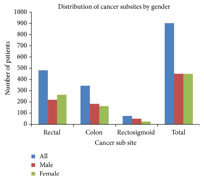 Pattern And Distribution Of Colorectal Cancer In Tanzania A Retrospective Chart Audit At Two National Hospitals Abstract Europe Pmc