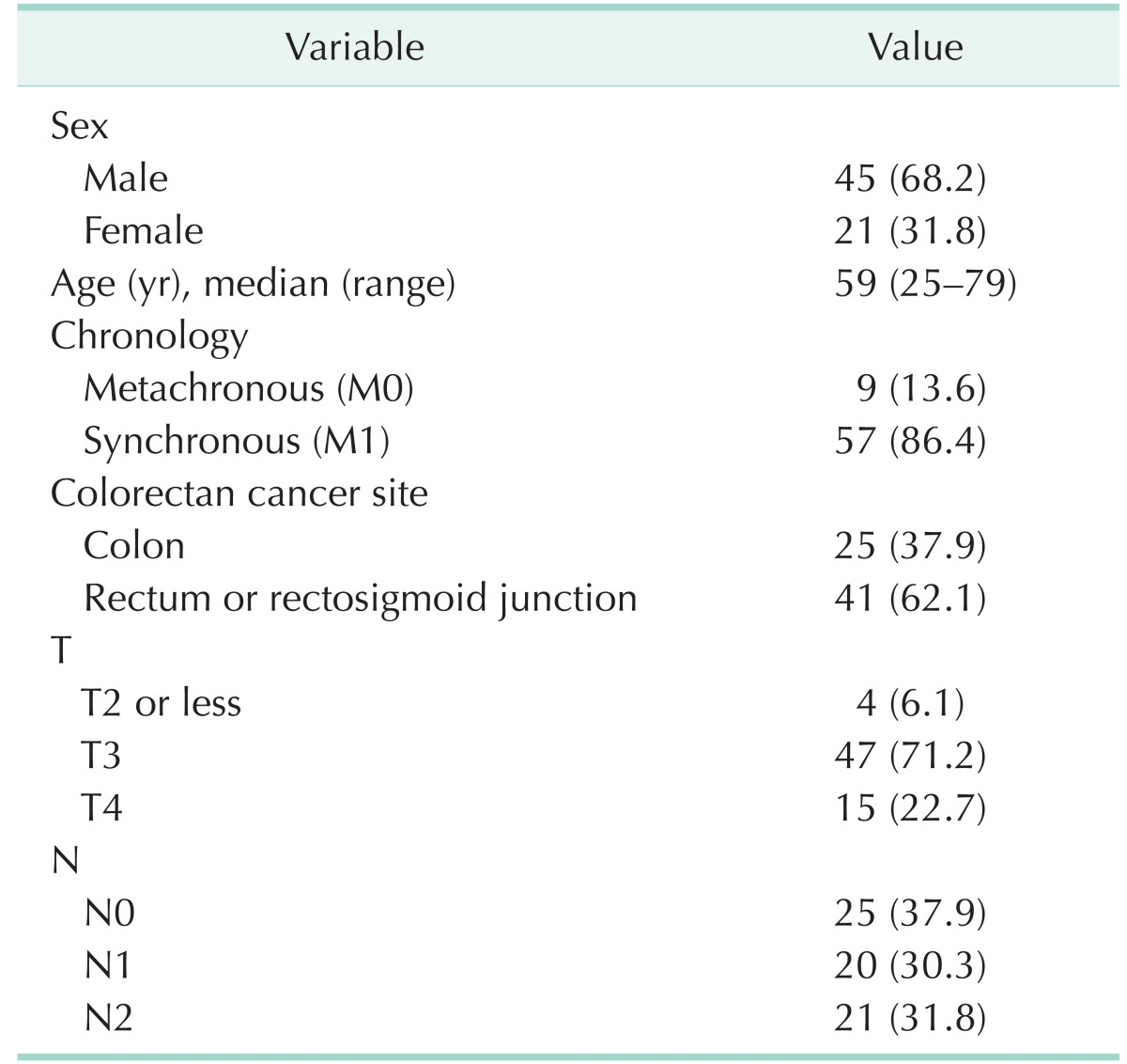 Surgical Resection Of Synchronous And Metachronous Lung And Liver Metastases Of Colorectal Cancers Abstract Europe Pmc