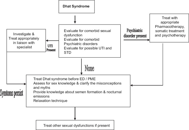 treatment for sexual dysfunction for women