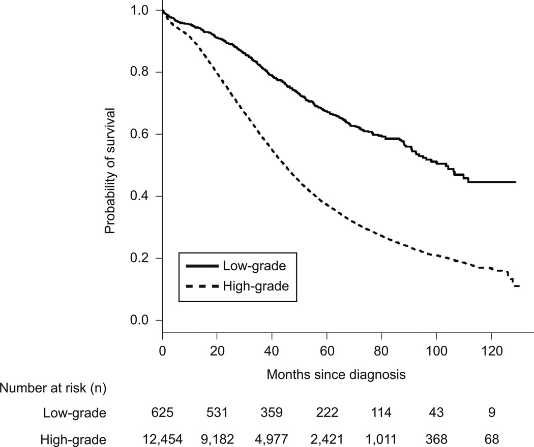 Outcomes Of Women With High Grade And Low Grade Advanced Stage Serous Epithelial Ovarian Cancer Abstract Europe Pmc