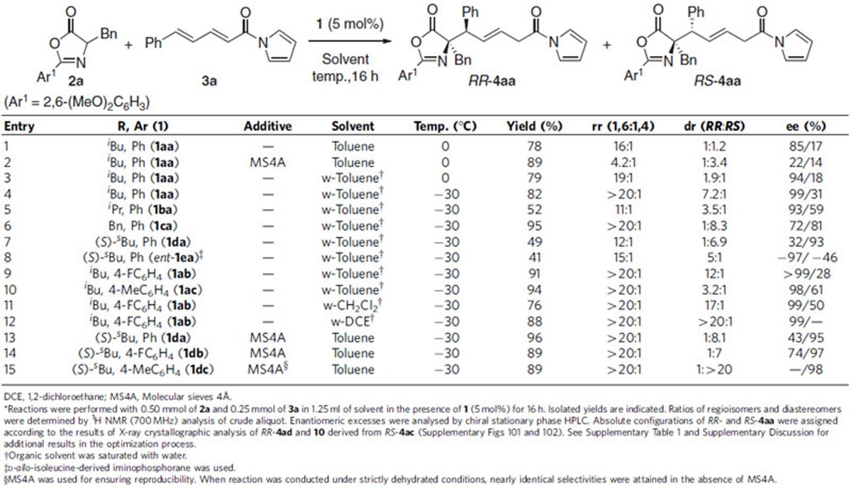 Complete Diastereodivergence In Asymmetric 1 6 Addition Reactions