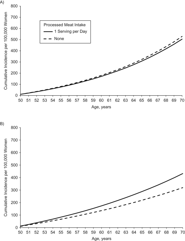 A Comprehensive Model Of Colorectal Cancer By Risk Factor Status And Subsite Using Data From The Nurses Health Study Abstract Europe Pmc