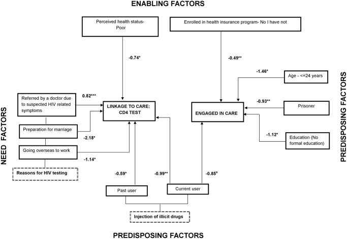 Facilitators And Barriers For Retention In Hiv Care Between