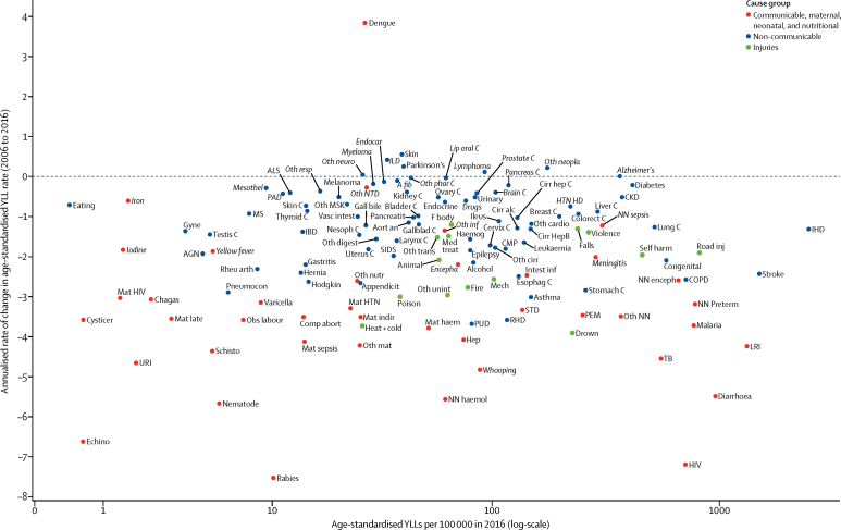 foto de Global, regional, and national age-sex specific mortality for 264 ...