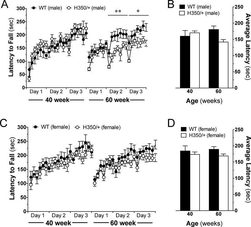Sex Dependent Behavioral Impairments In The Hdhq350 Mouse Line