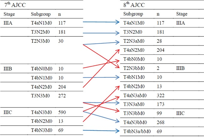 Comparison Of The 7th And 8th Editions Of The American Joint Committee On Cancer Tnm Classification For Patients With Stage Iii Gastric Cancer Abstract Europe Pmc