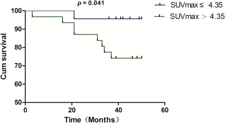 Potential Clinical Value Of Pet Ct In Predicting Occult Nodal