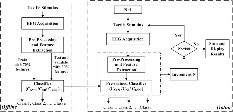 Analyzing Text Recognition From Tactually Evoked Eeg Abstract Europe Pmc