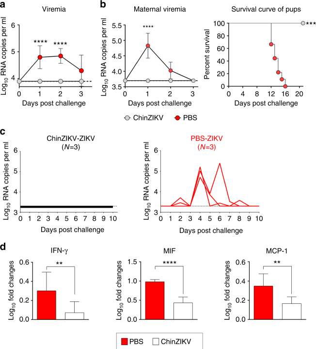 Development Of A Chimeric Zika Vaccine Using A Licensed Live