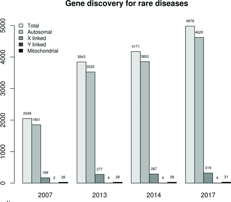 Ngs Technologies As A Turning Point In Rare Disease Research