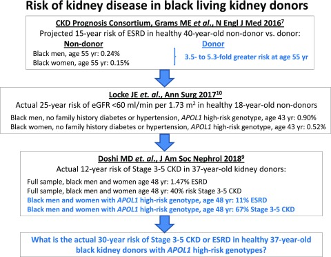 Evaluation Of Potential Living Kidney Donors In The Apol1 Era Abstract Europe Pmc