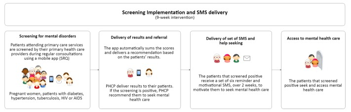 Integration Of A Technology Based Mental Health Screening Program Into Routine Practices Of Primary Health Care Services In Peru The Allillanchu Project Development And Implementation Abstract Europe Pmc