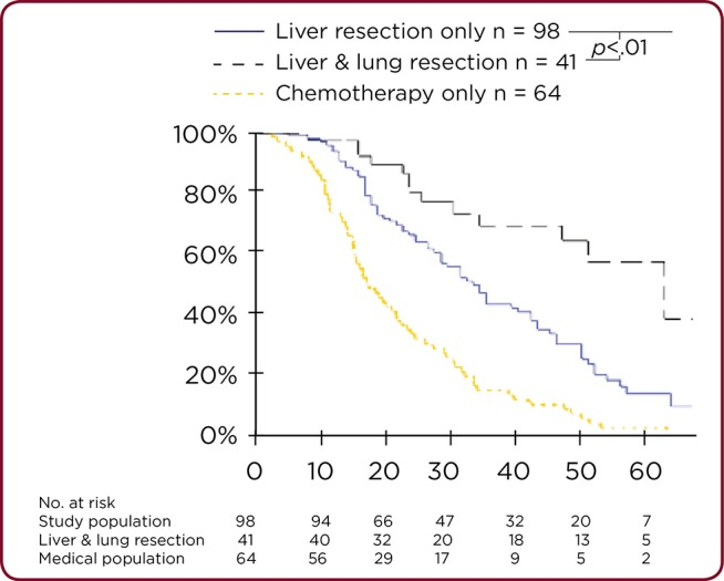 Assessment Of Overall Survival Benefits In Patients Undergoing Complete Hepatectomy For Synchronous Colorectal Cancer With Liver And Lung Metastases Abstract Europe Pmc