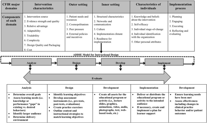 Using Instructional Design Analyze Design Develop Implement And Evaluate To Develop E Learning Modules To Disseminate Supported Employment For Community Behavioral Health Treatment Programs In New York State Abstract Europe Pmc
