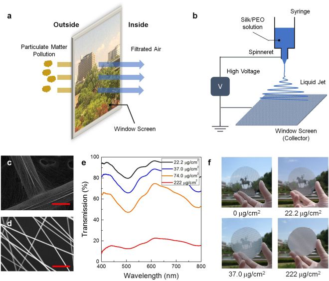 Silk Protein Nanofibers For Highly Efficient Eco Friendly