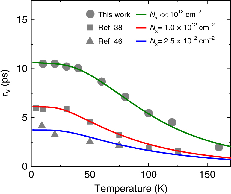 Evidence For Line Width And Carrier Screening Effects On Excitonic