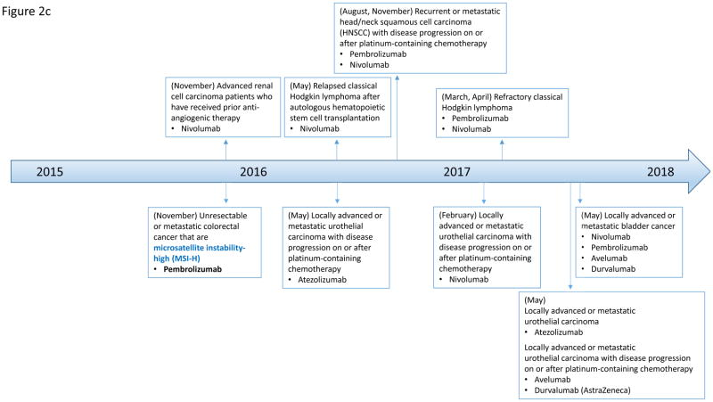 The Rationale And Emerging Use Of Neoadjuvant Immune Checkpoint Blockade For Solid Malignancies Abstract Europe Pmc