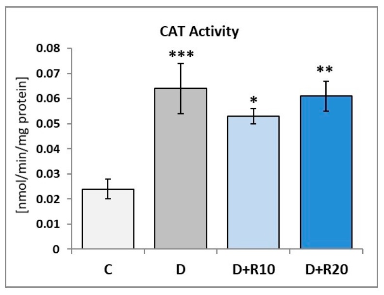 Effect Of Resveratrol A Dietary Derived Polyphenol On The Oxidative Stress And Polyol Pathway In The Lens Of Rats With Streptozotocin Induced Diabetes Abstract Europe Pmc