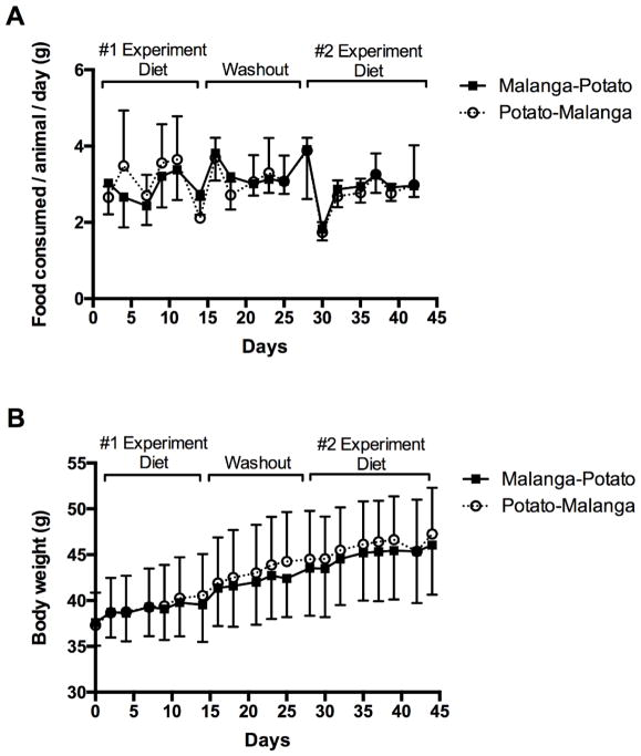 Physicochemical Differences Between Malanga Xanthosoma Sagittifolium And Potato Solanum Tuberosum Tubers Are Associated With Differential Effects On The Gut Microbiome Abstract Europe Pmc