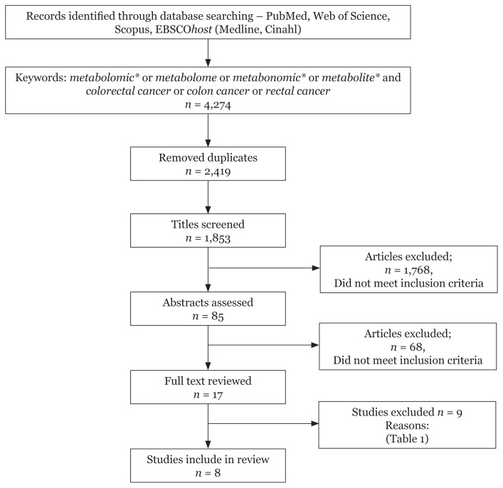 Metabolomics Profiling On Different Stages Of Colorectal Cancer A Systematic Review Abstract Europe Pmc