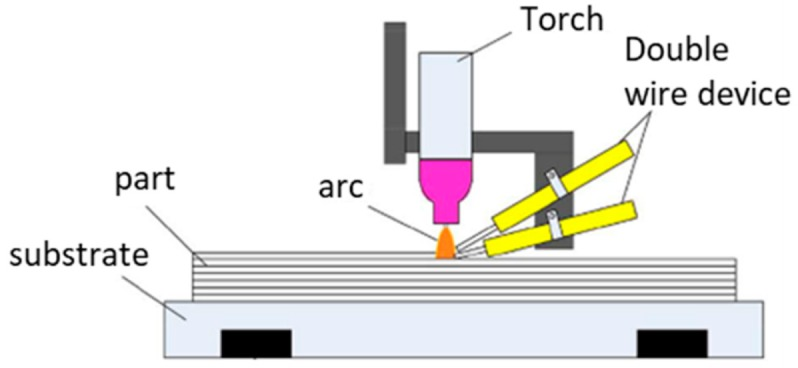 Current Status and Perspectives on Wire and Arc Additive ... on