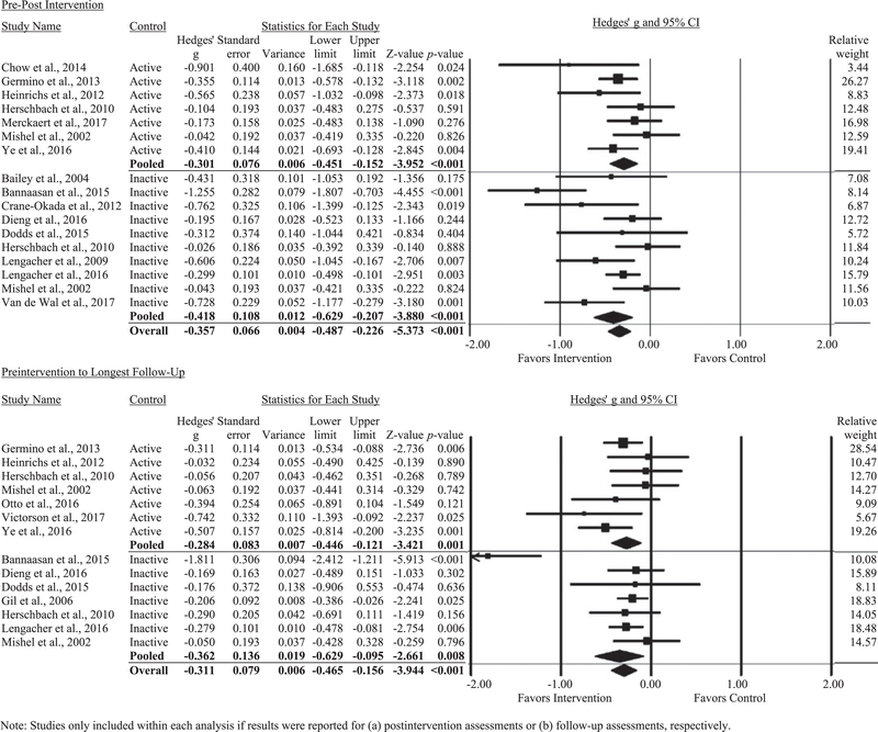 Mind Body Interventions For Fear Of Cancer Recurrence A Systematic Review And Meta Analysis Abstract Europe Pmc