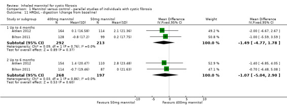 inhaled mannitol for cystic fibrosis abstract europe pmc europe pmc