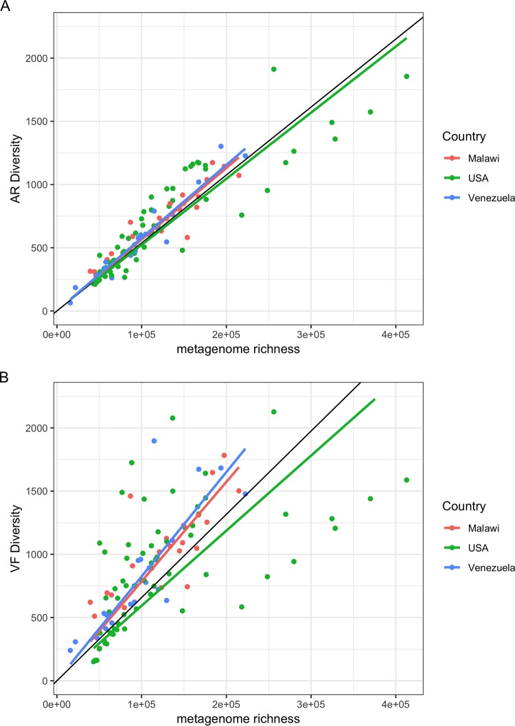 Antibiotic Resistance Gene Diversity And Virulence Gene Diversity