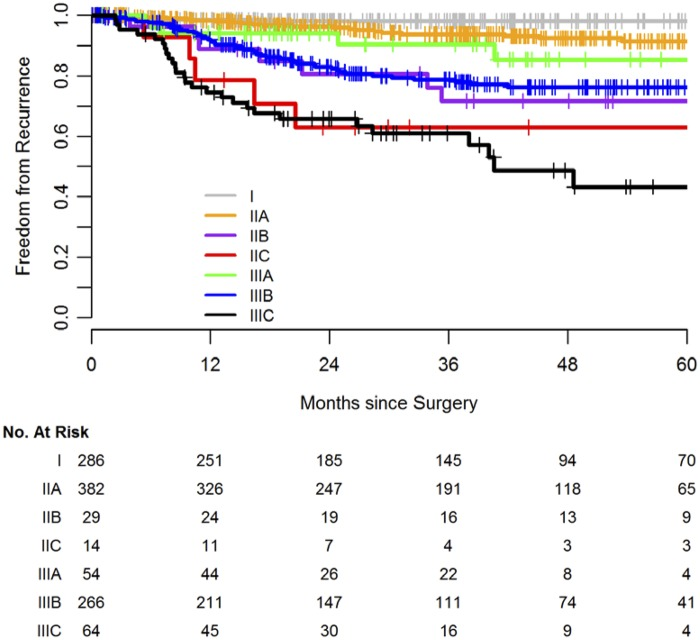 Contemporary Validation Of A Nomogram Predicting Colon Cancer Recurrence Revealing All Stage Improved Outcomes Abstract Europe Pmc