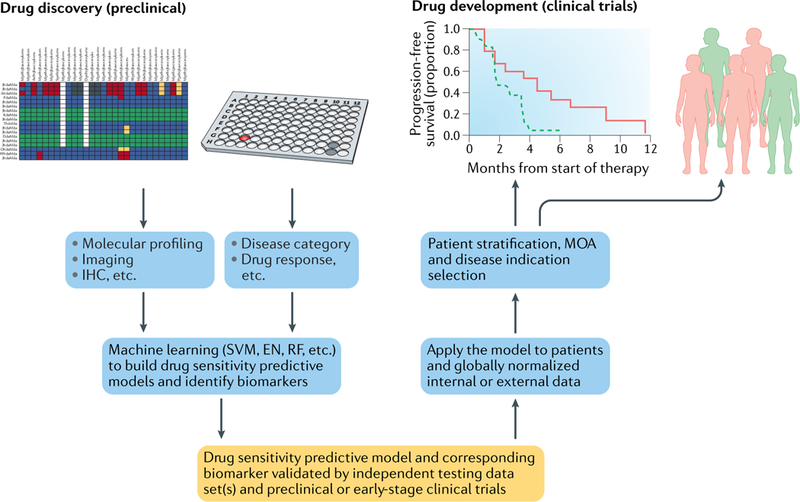 Applications Of Machine Learning In Drug Discovery And Development Abstract Europe Pmc