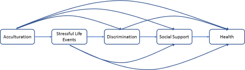 The Effects Of Perceived Discrimination On Immigrant And Refugee Physical And Mental Health Abstract Europe Pmc