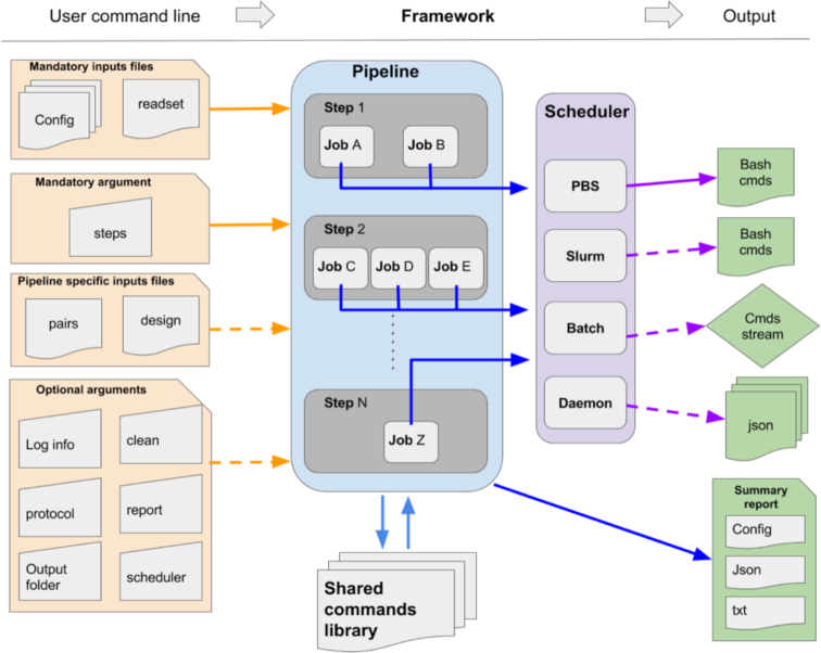 Genpipes An Open Source Framework For